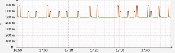 PCの消費電力を測定してグラフ化してみた