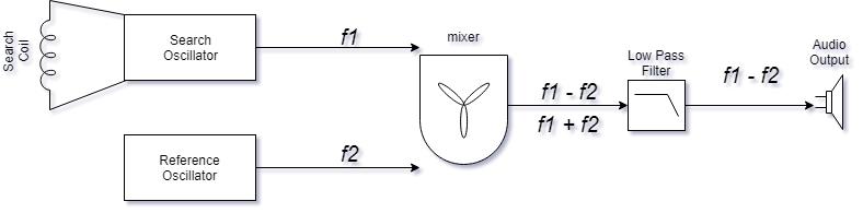 金属探知機の動作原理(BFO)